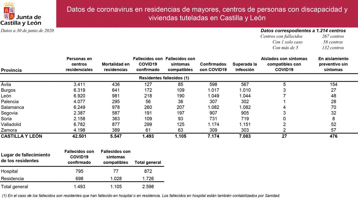 Datos de coronavirus residencias y centros 30 junio